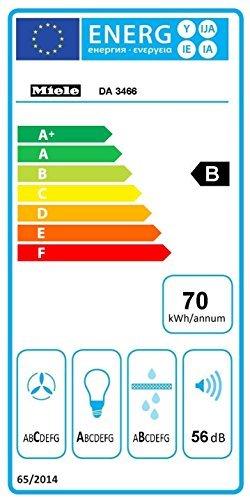 Miele DA3466 energieverbrauch